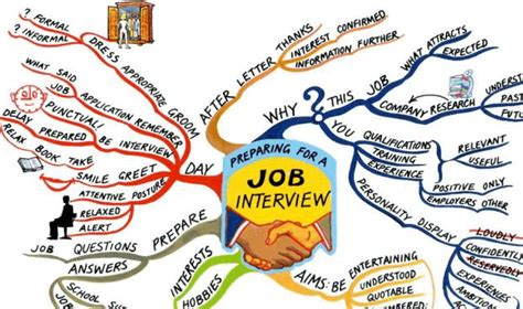 do you have any experiences with preparation fulfix answers pre interview tips pre interview tips what to do before