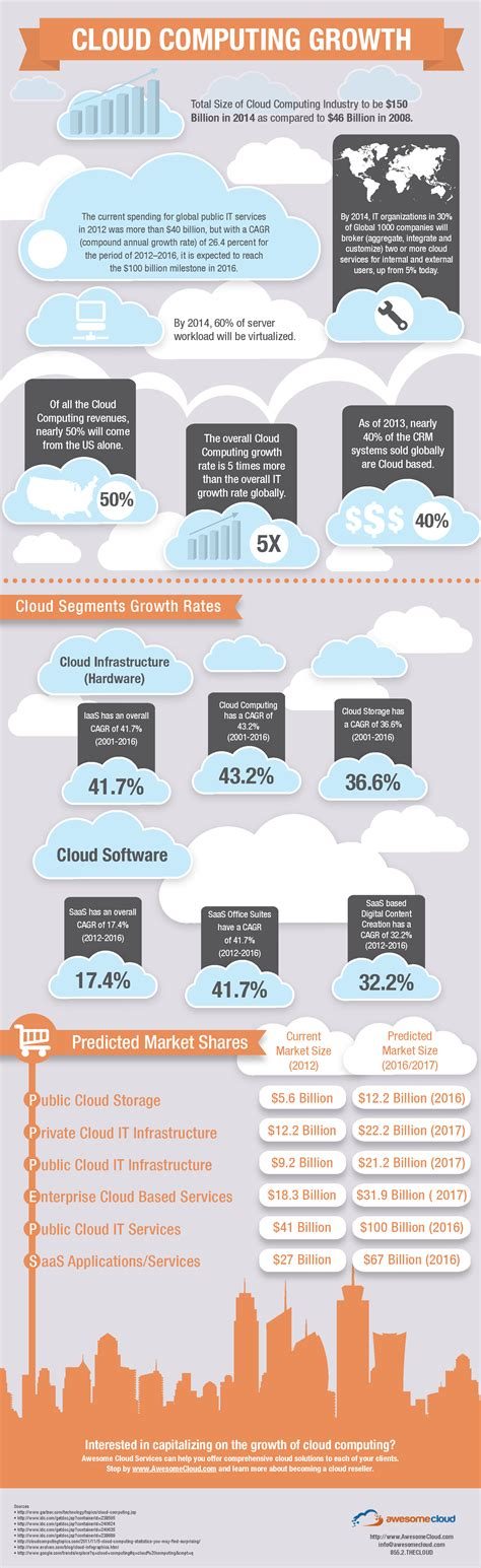cloud computing infographic cloud computing infographic awesomecloud