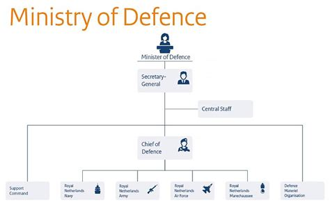 ministry of defence organisation chart ministry of defence government nl