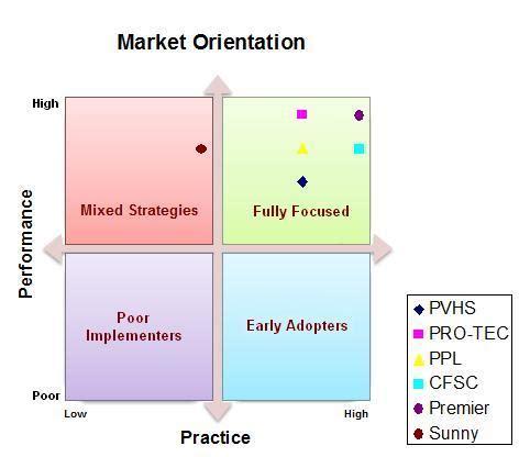 Market Orientation market orientation matrix plotting performance vs