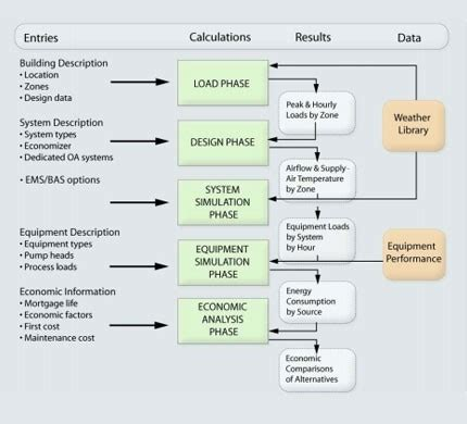 pattern modeling analysis tool varitrane duct designer trane commercial