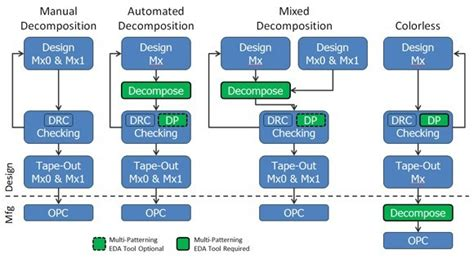 ic home design morristown nj ctimes 不分顏色 無色與雙色雙重曝光設計的對比 ic設計 dp 明導國際 mentor