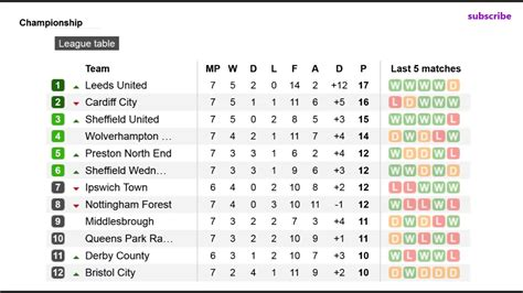 english football league and 1862233551 football england chionship table results fixtures 7 youtube