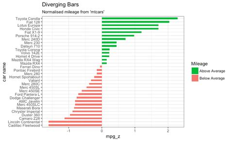 ggplot2 themes gallery top 50 ggplot2 visualizations the master list with full