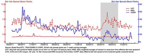bid ask spread frb feds notes measuring agency mbs market liquidity