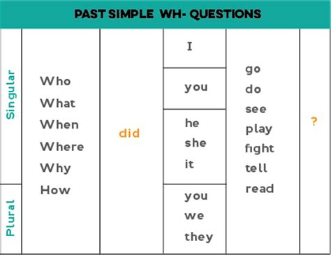 question of future tense all about the past simple tense