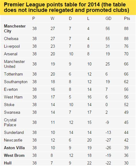 epl table december 2014 find out where your team stands in the premier league