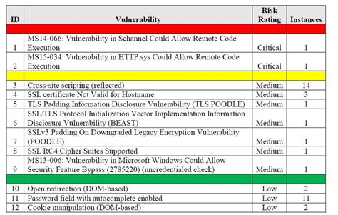 threat vulnerability risk assessment template onsite or remote vulnerability assessment services