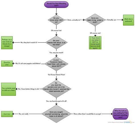 humorous flowcharts 5 flowcharts everybody needs to see creately