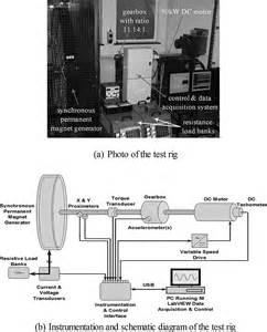 permanent magnet generator schematic brushless generator elsavadorla