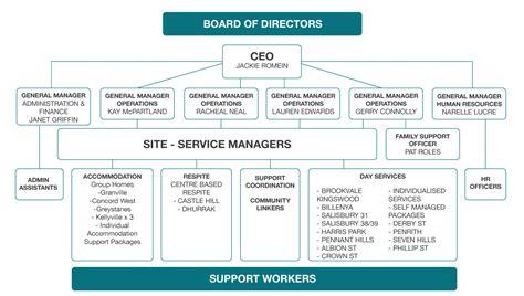 organisational chart flintwood