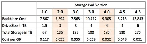 back in backplanes backblaze unveils 180tb storage pod 4 5 extremetech