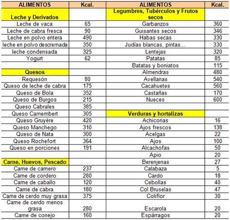 tabla de calorias mamaslatinas