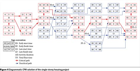 project schedule network diagram e6s 098 network diagramming your float before you