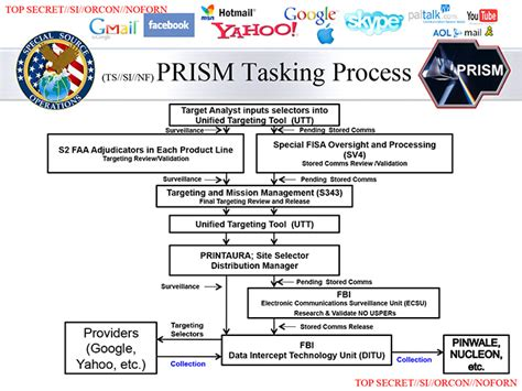 Process Prism by Press Tv Forced Europe And Us Cable Channels Mass Censorship By America Uk And Europe Not