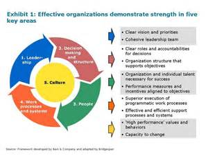 The effective organization five questions to translate leadership