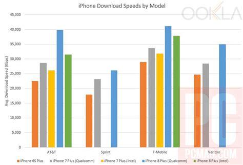 velocit 224 di iphone 8 su rete cellulare poche variazioni macitynet it