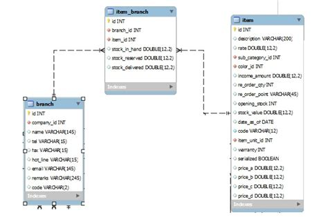 yii mailer layout mysql yii inventory control system issue stack overflow