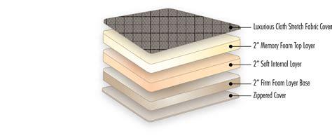 Memory Foam Mattress For Trucks by Road Elite Premium Memory Foam Truck Mattress