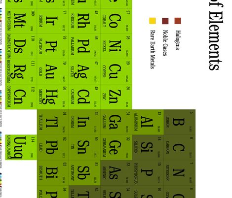 periodic table for fabric silkaphyllis spoonflower