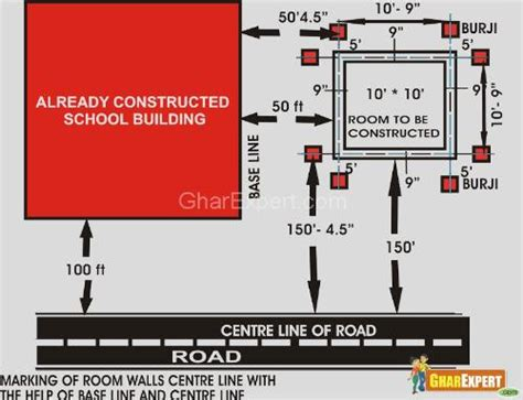 layout marking of building demarcation and layout procedure demarcation lines