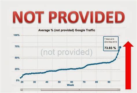 Not Provided | datos not provided en google analytics