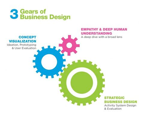 design management firm rotman s 3 gears of business design design thinking