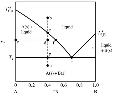 solid phase diagram 13 2 phase diagrams binary systems chemwiki