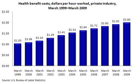 health insurance costs to employers and employees 1999 to
