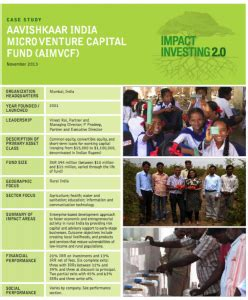 Duke Mba Fuqua Teaching Assistant India Linkedin by Aavishkaar India Microventure Capital Fund Aimvcf