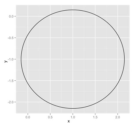 R Drawing Circle by R Draw A Circle With Ggplot2 Stack Overflow