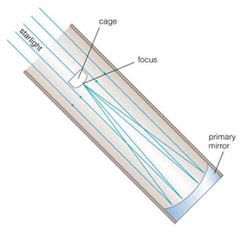 telescope diagram reflecting telescope design