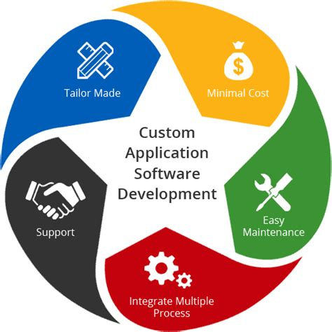 Custom Software Development Company Custom Application