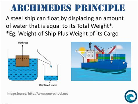 why ship floats on water and doesn t sink mathematics of ships at sea passy s of mathematics