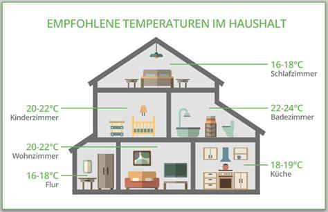 optimale luftfeuchtigkeit schlafzimmer 19 optimale luftfeuchtigkeit im schlafzimmer bilder