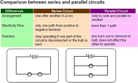 parallel circuits benefits parallel circuits benefits 28 images venn diagram of series and parallel circuits images