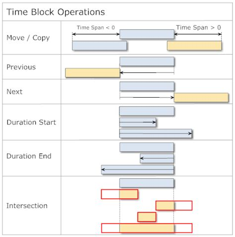 Blockers Times Time Period Library For Net Naik Vinay