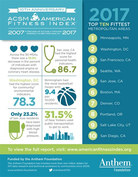 2016 afi report american fitness index 2016 afi report american fitness index afi 2016 quick
