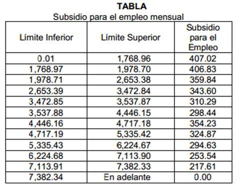 porcentaje de descuento imss 2016 tablas retencion imss 2016 porcentajes de retenciones