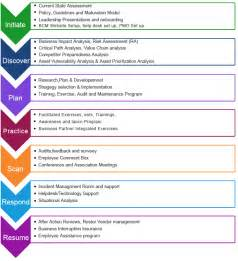 It Business Continuity Plan Template by Business Continuity Plan Template Http Webdesign14