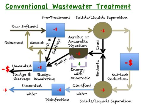 wastewater process flow diagram 5 best images of basic wastewater treatment diagram