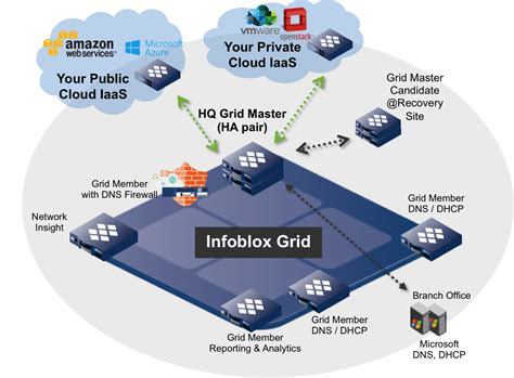infoblox visio trinzic infoblox appliances infoblox