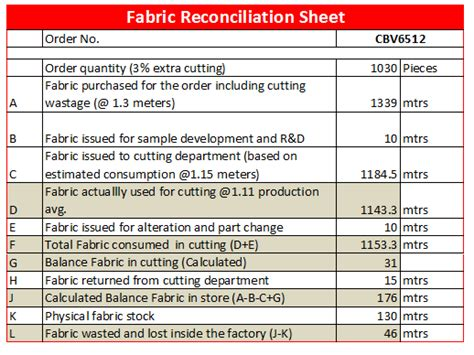 format factory cut video fabric reconciliation procedure for garment factories
