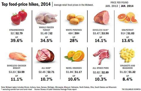 food prices inflation makes everything expensive