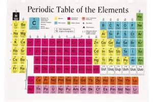 Memorizing The Periodic Table song to help memorize the periodic table of elements