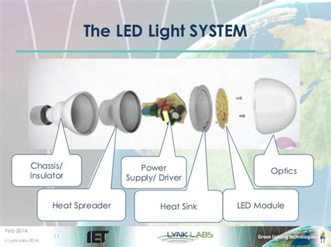 led technology lights ac led technology