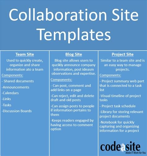 Choosing Sharepoint Templates Doesn T Have To Be Hard Sharepoint Team Site Template