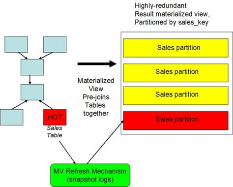 Oracle Tutorial Materialized Views | oracle materialized views and partitioning
