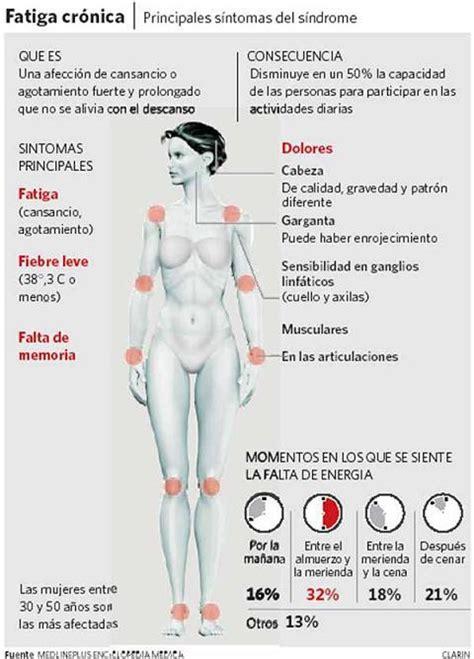 test fibromialgia grados de fatiga en el s 205 ndrome de fatiga cr 211 nica