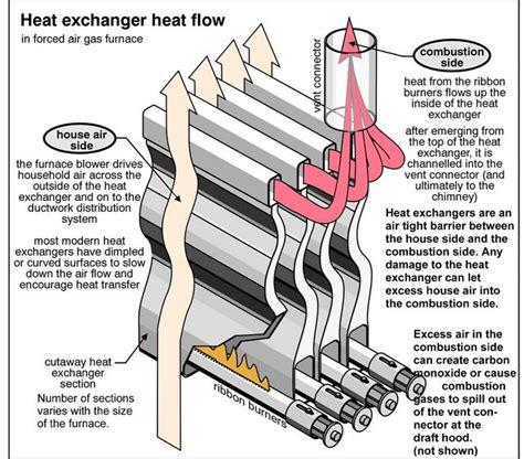what does it when a is in heat furnace heat exchangers what is a heat exchanger in a furnace